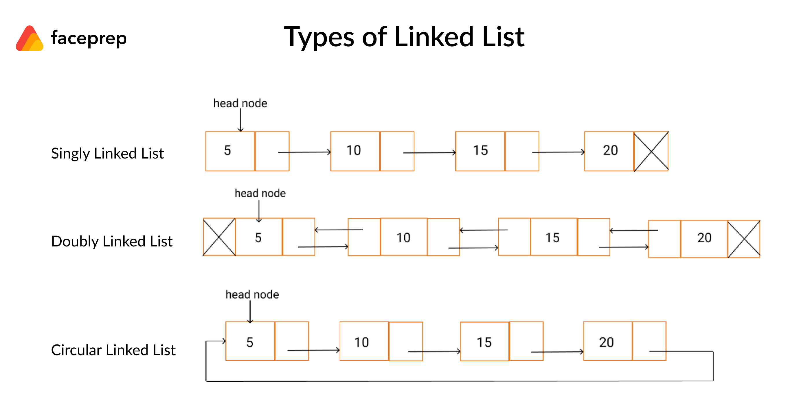Types of Linked List