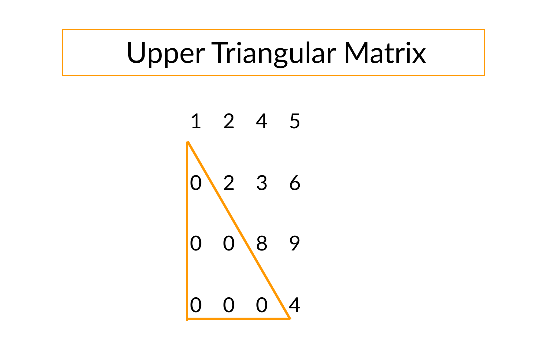 upper triangular matrix or not