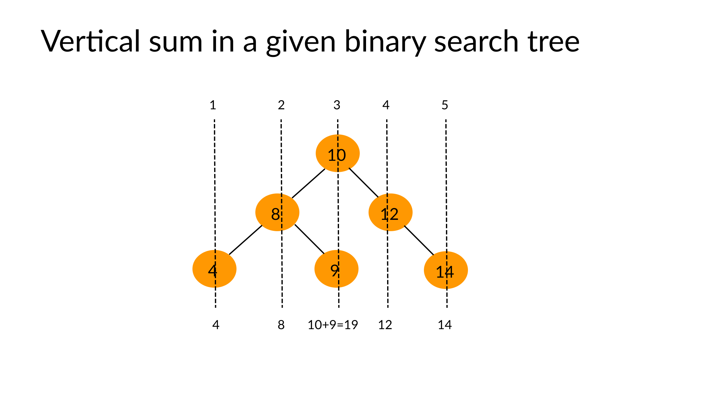 vertical sum in a given binary search tree