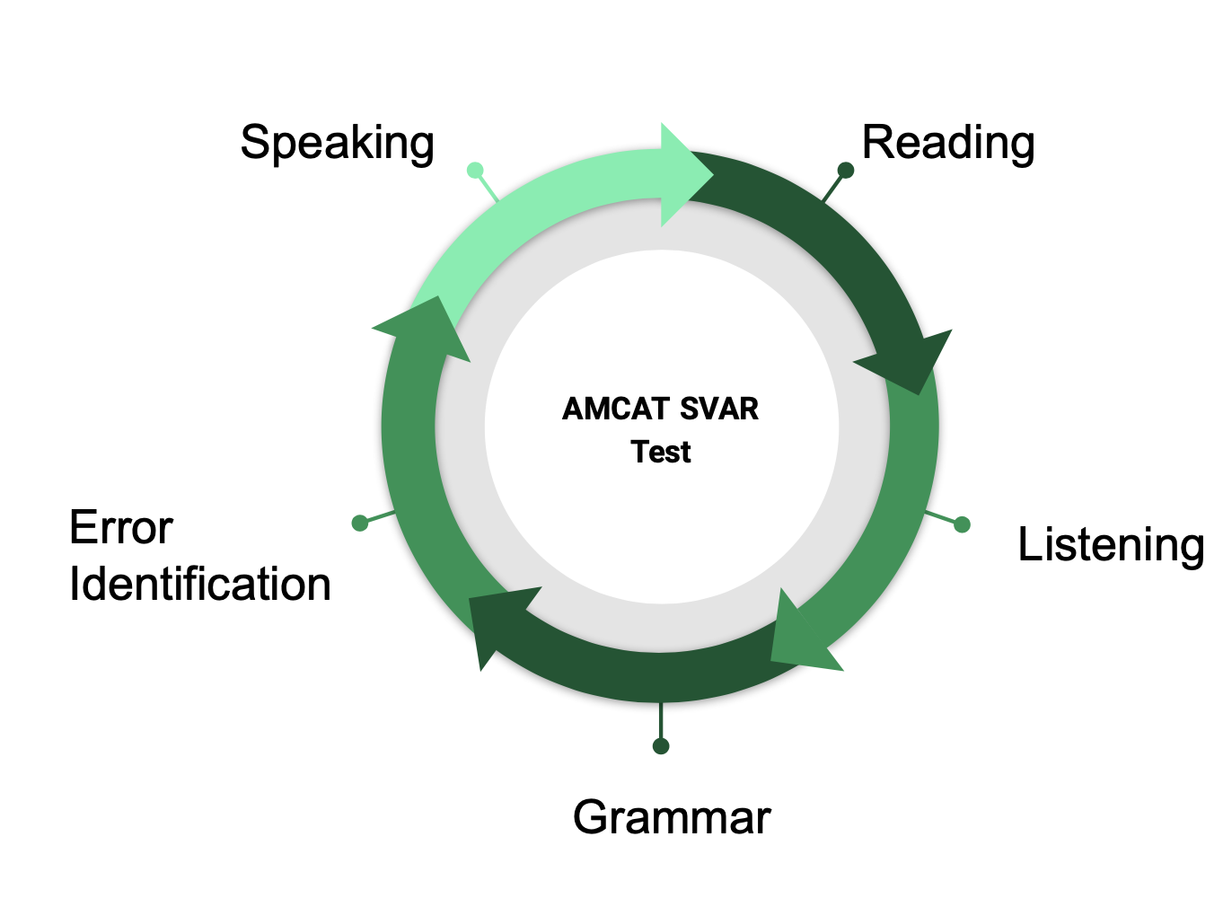 Amcat Svar Test Pattern Questions And Important Tips To Answer