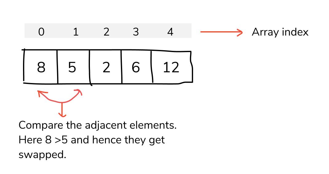 bubble sort in c