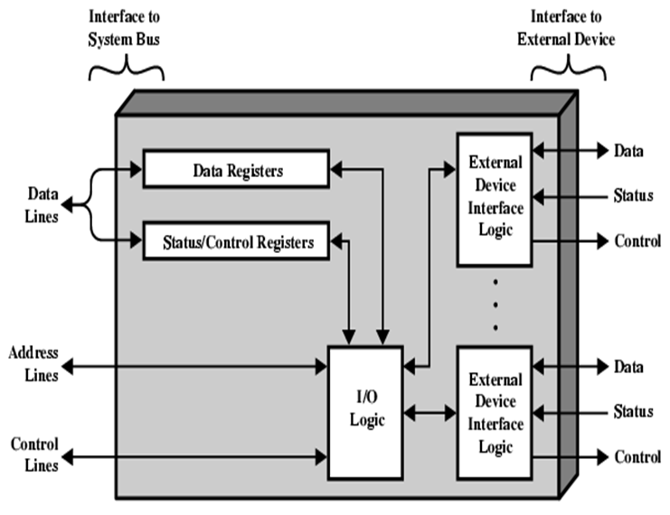Different Modes Of Transfer Programmed I O I O Interface Interrupts And Direct Access Memory