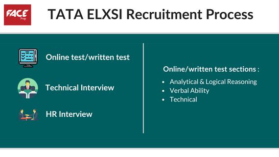 Tata Elxsi recruitment process