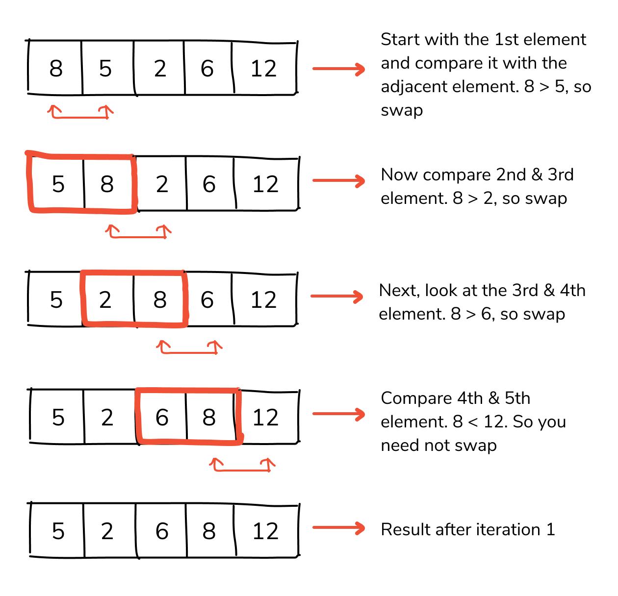 bubble sort in c implementation