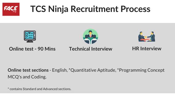 TCS Ninja recruitment process