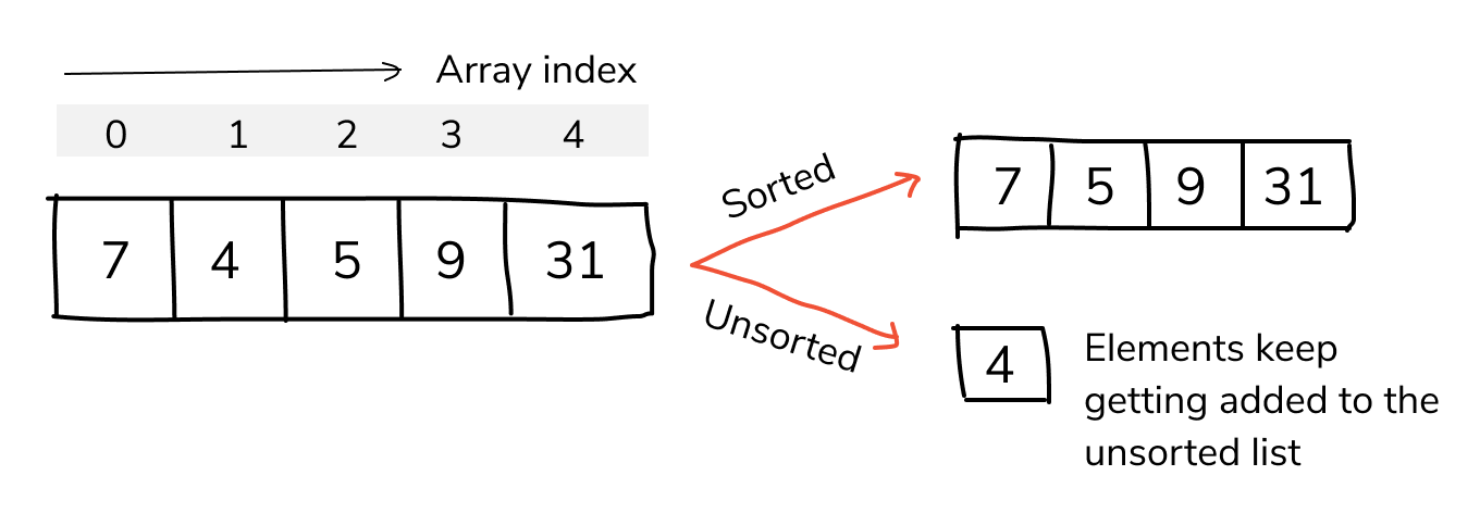 selection sort in c